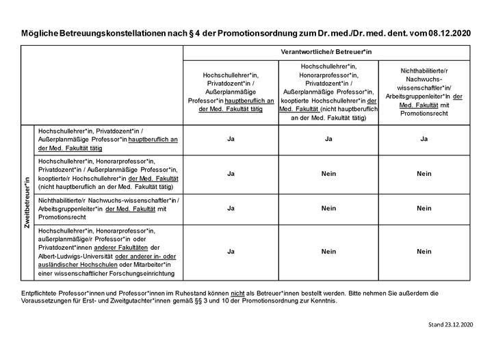 Betreuungskonstellationen PO 2020.png